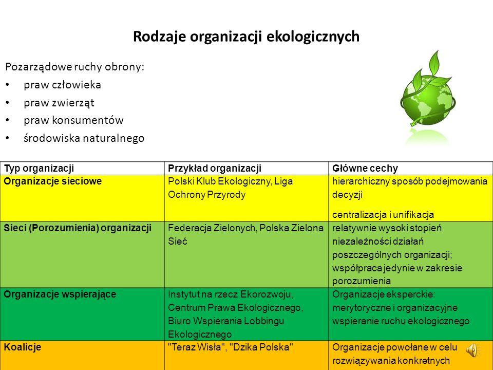 Rodzaje organizacji ekologicznych
