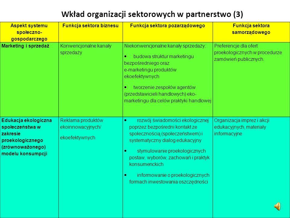 Wkład organizacji sektorowych w partnerstwo (3)