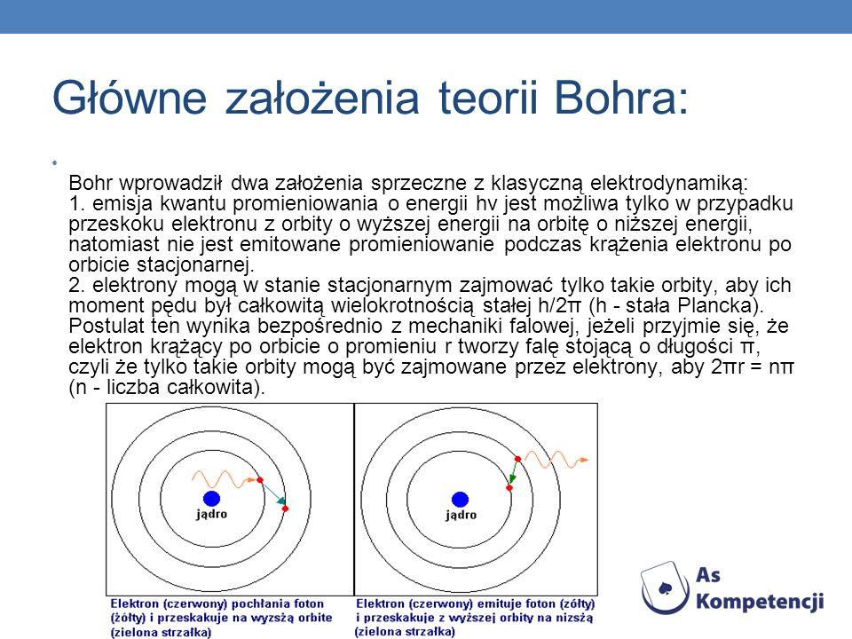 Główne założenia teorii Bohra: