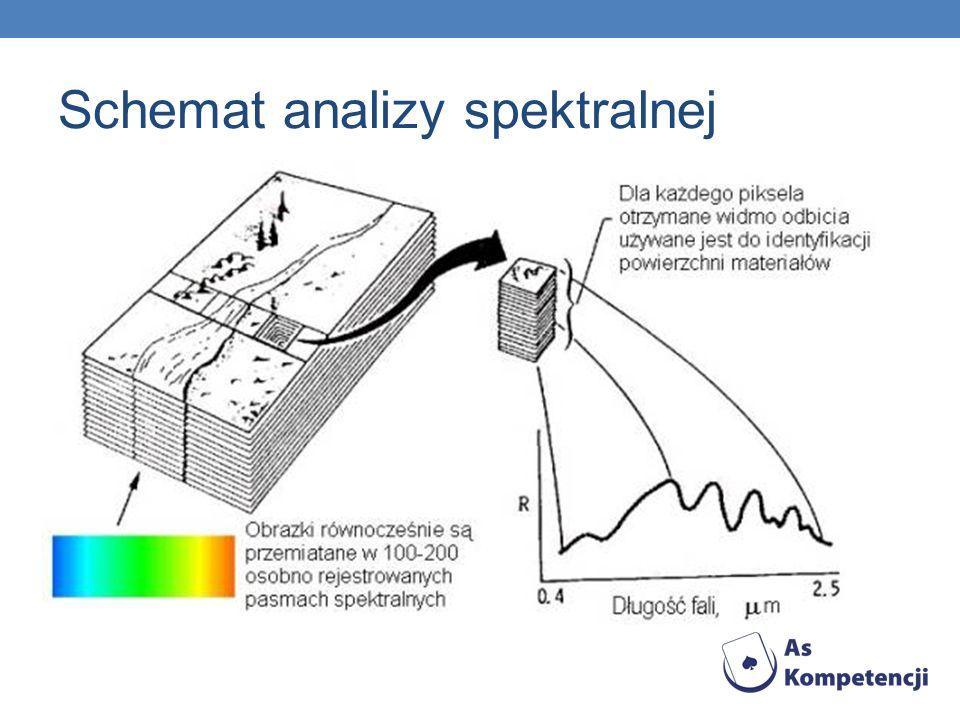 Schemat analizy spektralnej