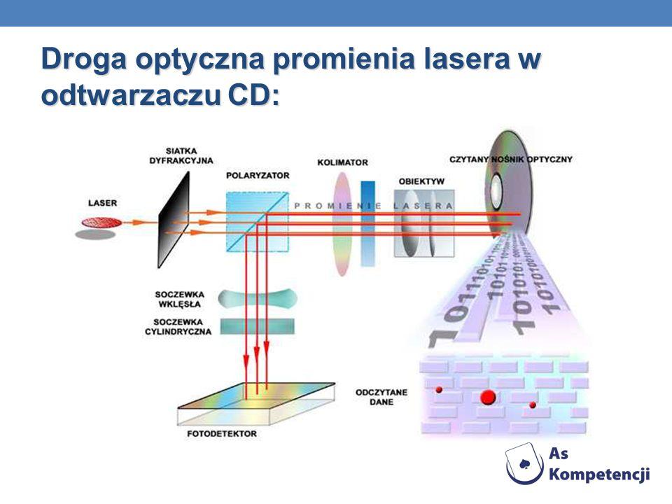 Droga optyczna promienia lasera w odtwarzaczu CD:
