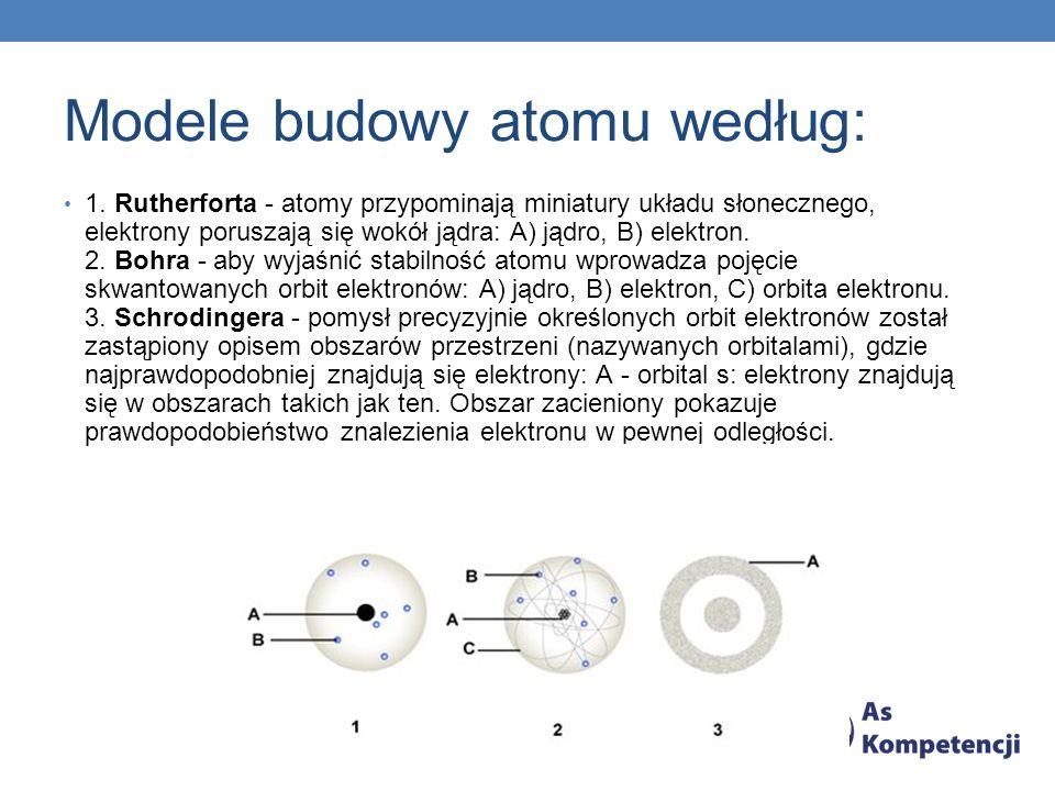 Modele budowy atomu według: