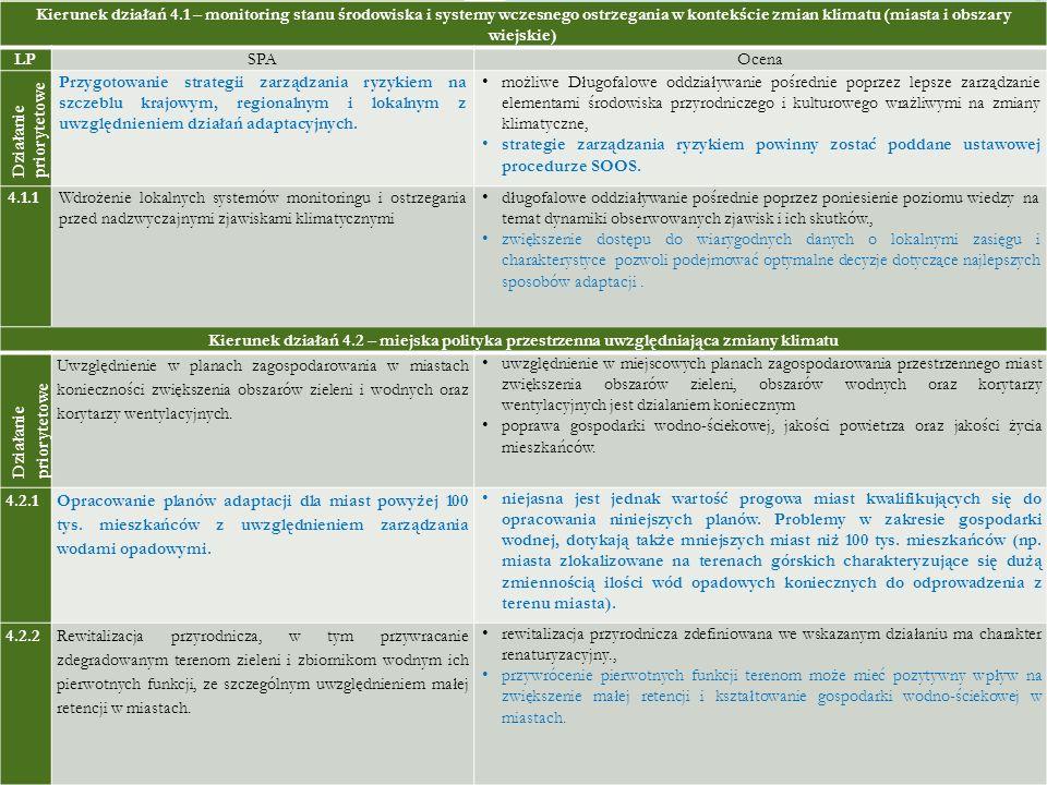 Kierunek działań 4.1 – monitoring stanu środowiska i systemy wczesnego ostrzegania w kontekście zmian klimatu (miasta i obszary wiejskie)