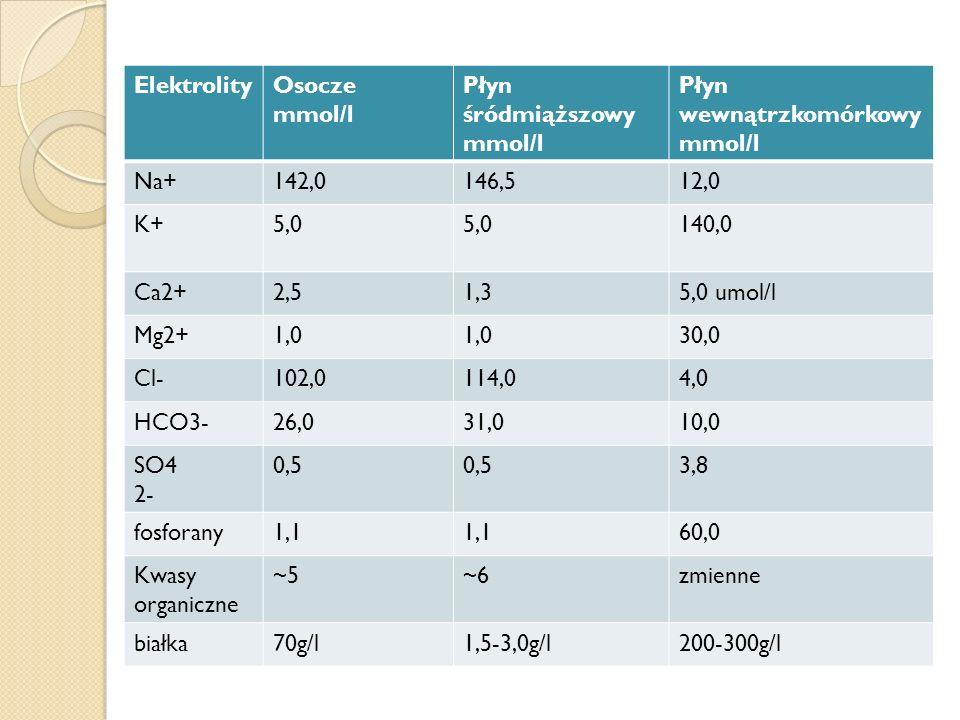 Elektrolity Osocze. mmol/l. Płyn śródmiąższowy mmol/l. Płyn wewnątrzkomórkowy mmol/l. Na+ 142,0.