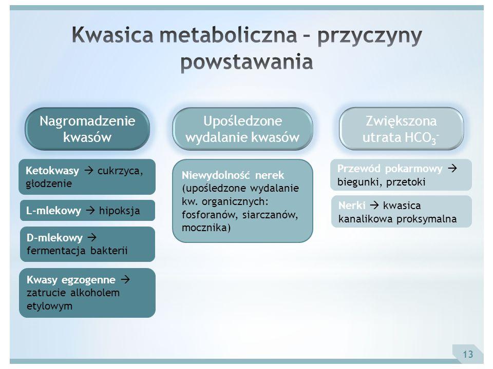 Kwasica metaboliczna – przyczyny powstawania