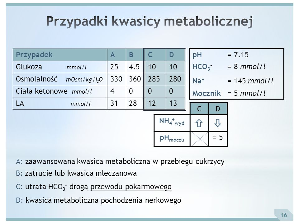 Przypadki kwasicy metabolicznej