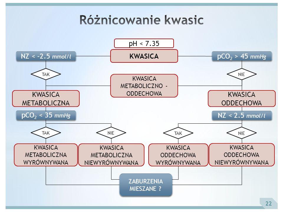 Różnicowanie kwasic pH < 7.35 KWASICA NZ < -2.5 mmol/l