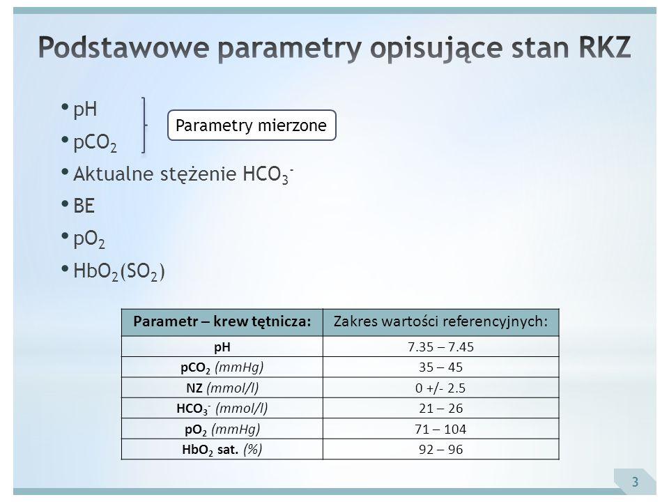 Podstawowe parametry opisujące stan RKZ Parametr – krew tętnicza: