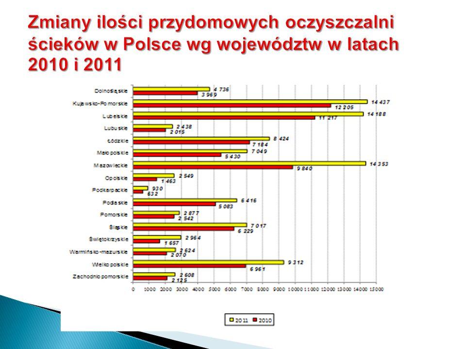 Zmiany ilości przydomowych oczyszczalni ścieków w Polsce wg województw w latach 2010 i 2011
