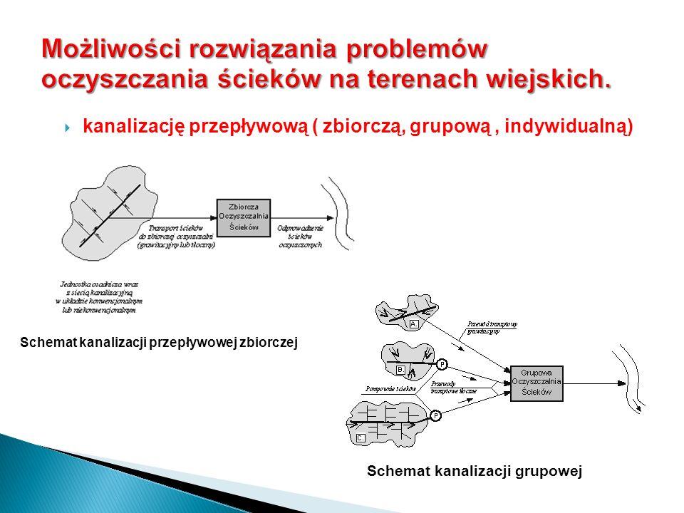 kanalizację przepływową ( zbiorczą, grupową , indywidualną)