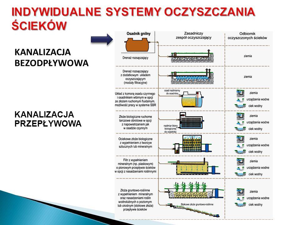 INDYWIDUALNE SYSTEMY OCZYSZCZANIA ŚCIEKÓW