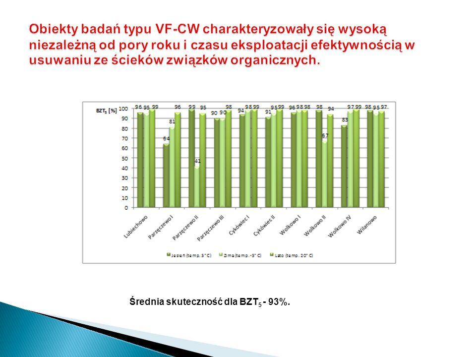Obiekty badań typu VF-CW charakteryzowały się wysoką niezależną od pory roku i czasu eksploatacji efektywnością w usuwaniu ze ścieków związków organicznych.