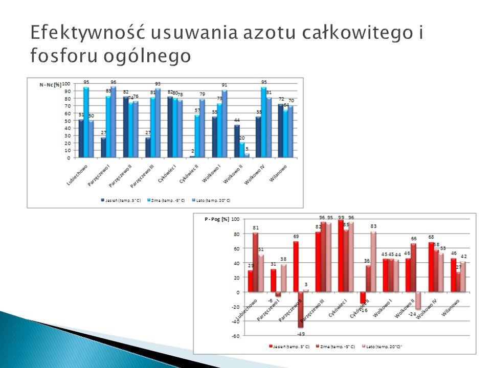 Efektywność usuwania azotu całkowitego i fosforu ogólnego