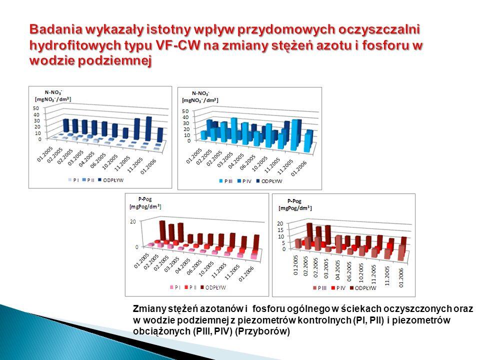 Badania wykazały istotny wpływ przydomowych oczyszczalni hydrofitowych typu VF-CW na zmiany stężeń azotu i fosforu w wodzie podziemnej