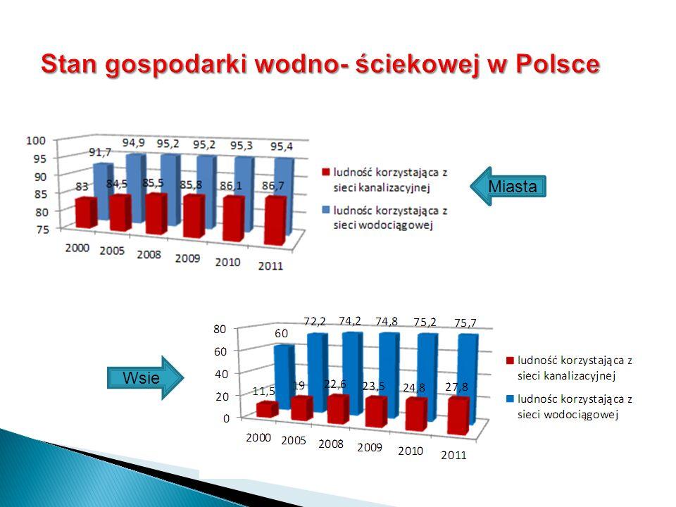 Stan gospodarki wodno- ściekowej w Polsce