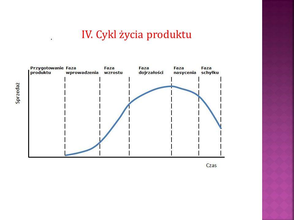 IV. Cykl życia produktu .