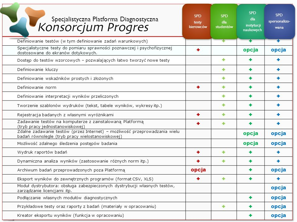 Specjalistyczna Platforma Diagnostyczna