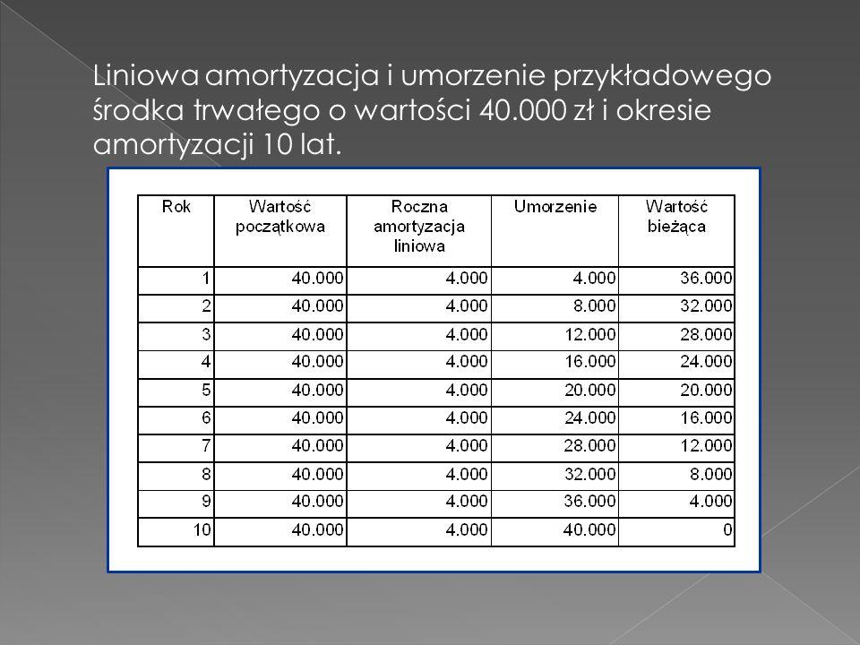 Liniowa amortyzacja i umorzenie przykładowego środka trwałego o wartości 40.000 zł i okresie amortyzacji 10 lat.