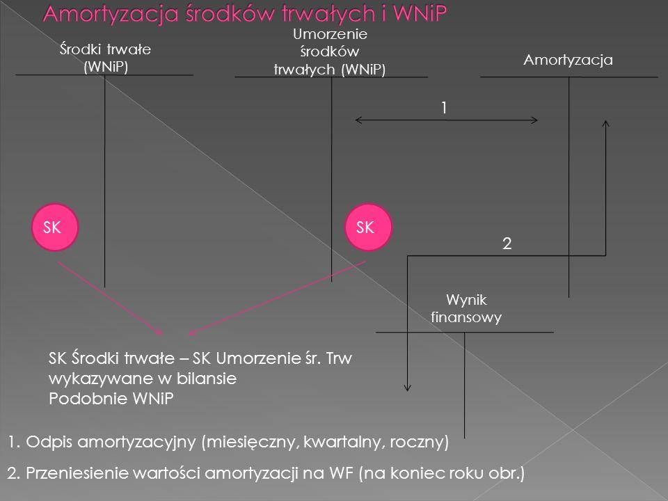 Amortyzacja środków trwałych i WNiP