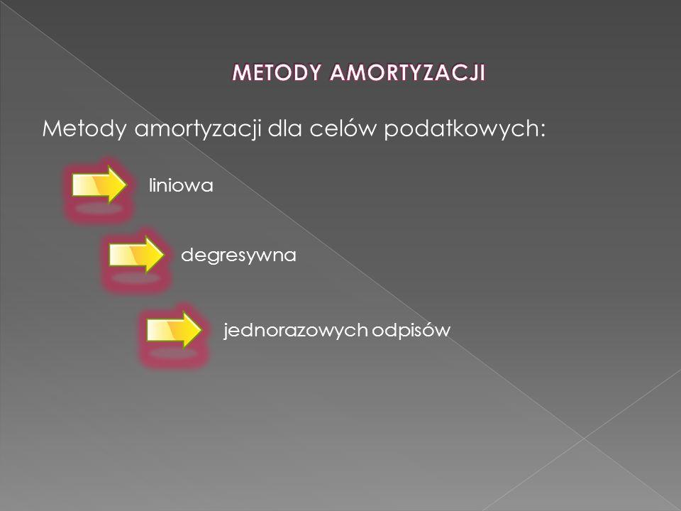 Metody amortyzacji dla celów podatkowych: