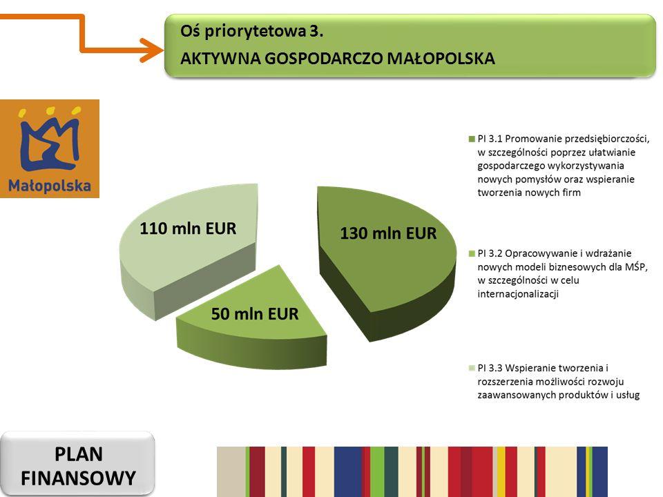 Oś priorytetowa 3. Aktywna gospodarczo małopolska plan finansowy