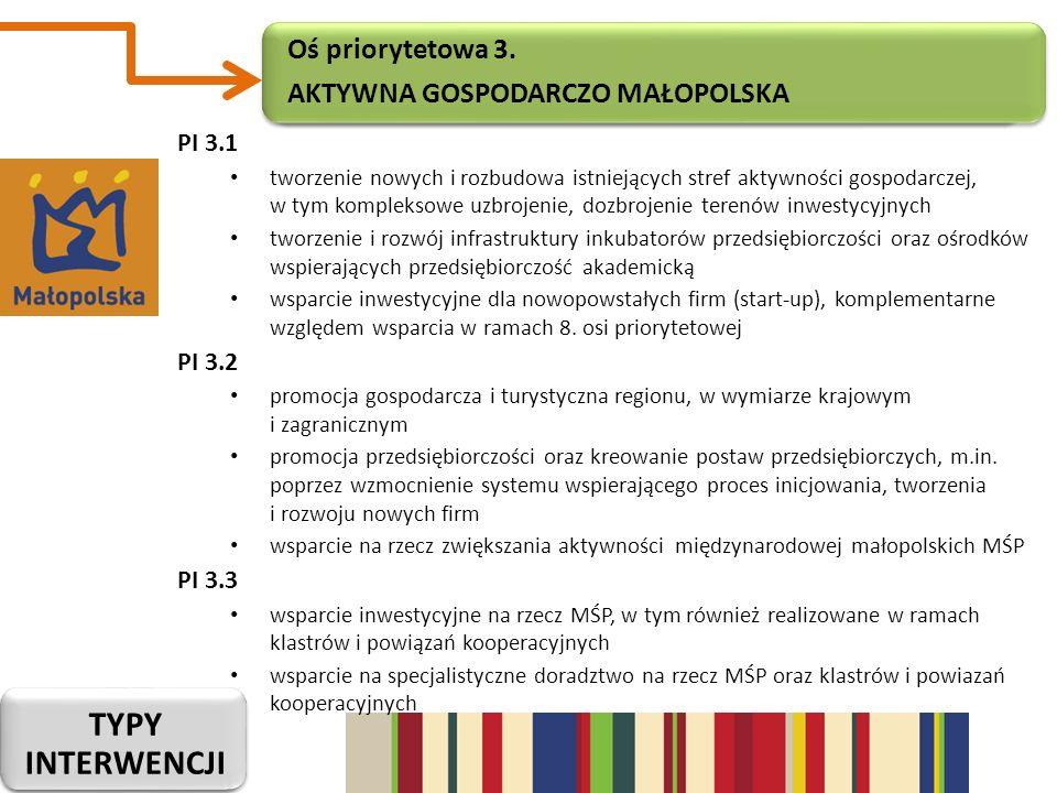 Typy interwencji Oś priorytetowa 3. Aktywna gospodarczo małopolska