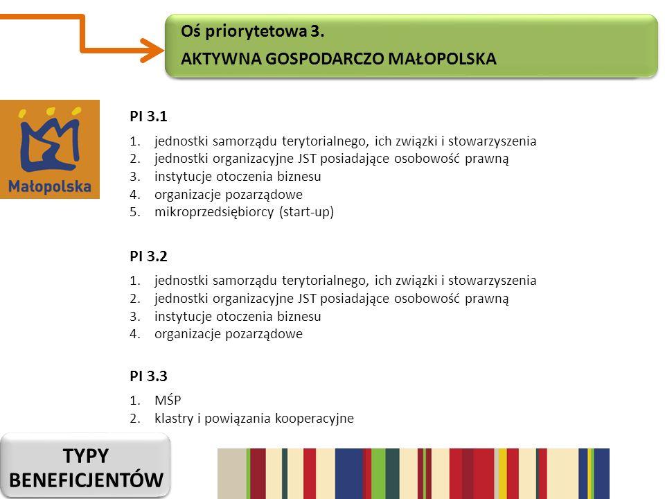 Typy beneficjentów Oś priorytetowa 3. Aktywna gospodarczo małopolska