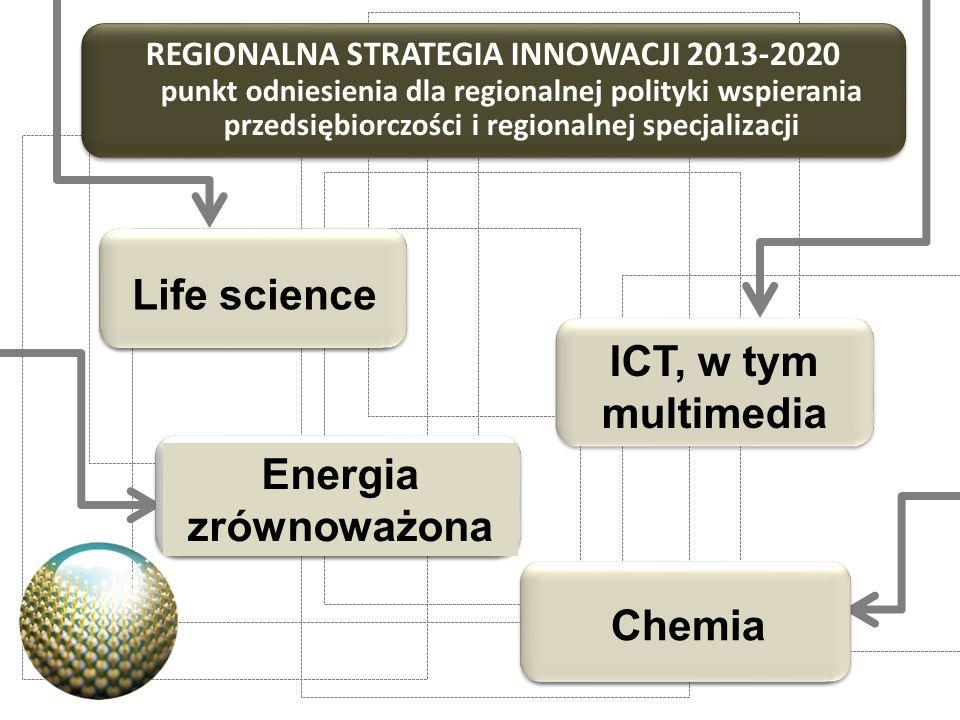 Life science ICT, w tym multimedia Energia zrównoważona Chemia