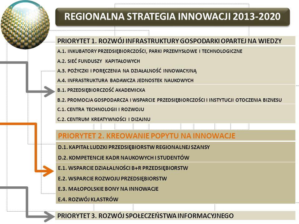 Regionalna Strategia Innowacji 2013-2020