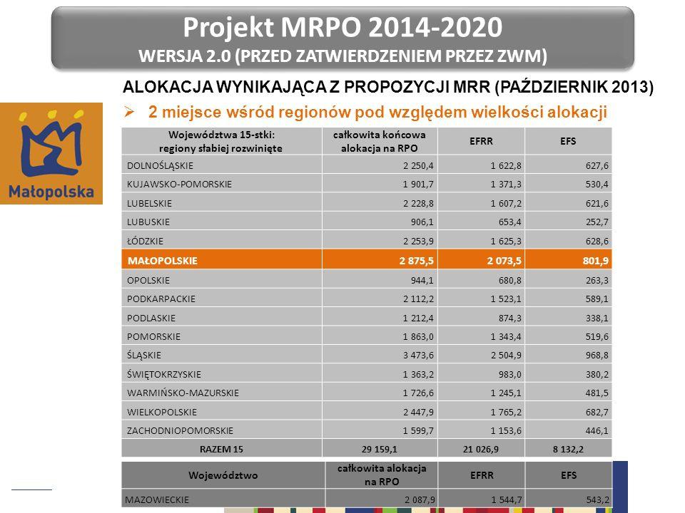 Projekt MRPO 2014-2020 Wersja 2.0 (PRZED ZATWIERDZENIEM PRZEZ ZWM)