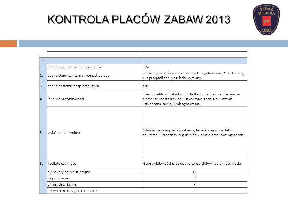 KONTROLA PLACÓW ZABAW 2013 Lp. 1. ocena dokumentacji placu zabaw b/u