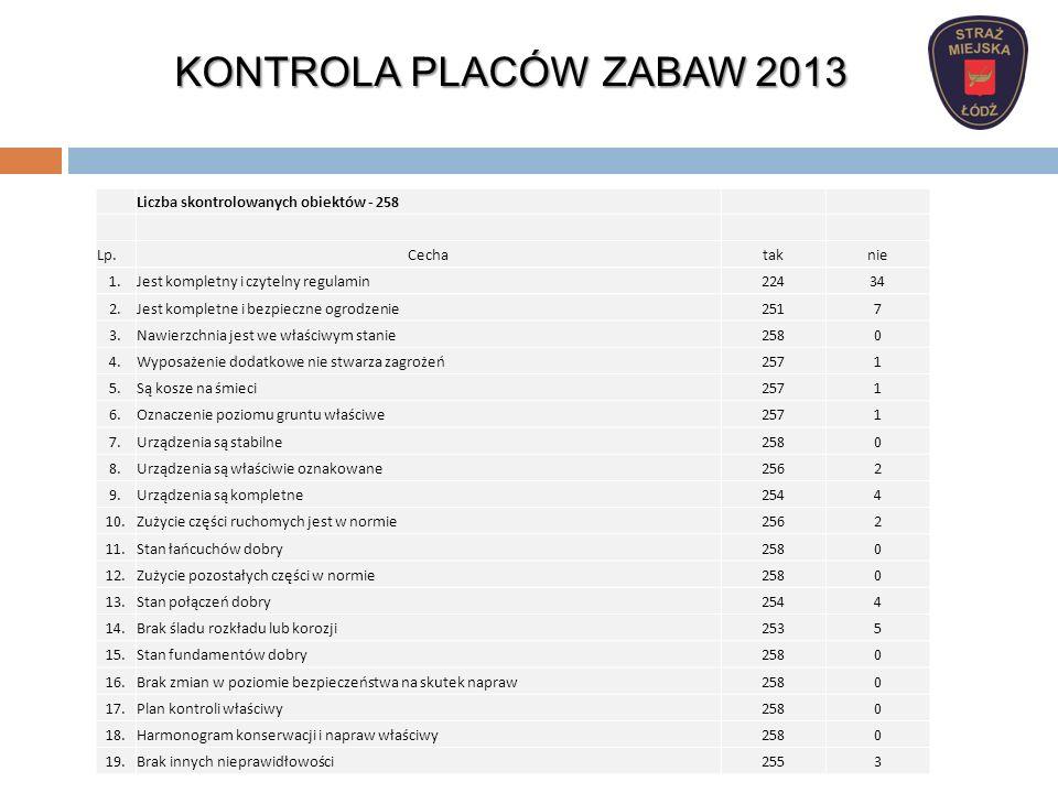 KONTROLA PLACÓW ZABAW 2013 Liczba skontrolowanych obiektów - 258 Lp.