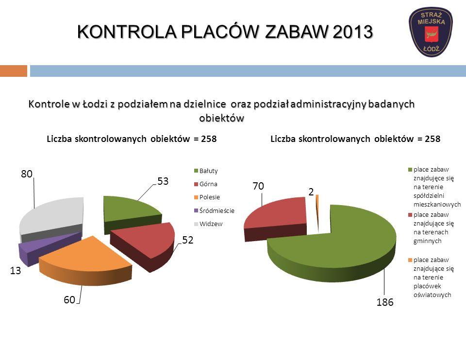 KONTROLA PLACÓW ZABAW 2013 Kontrole w Łodzi z podziałem na dzielnice oraz podział administracyjny badanych obiektów.
