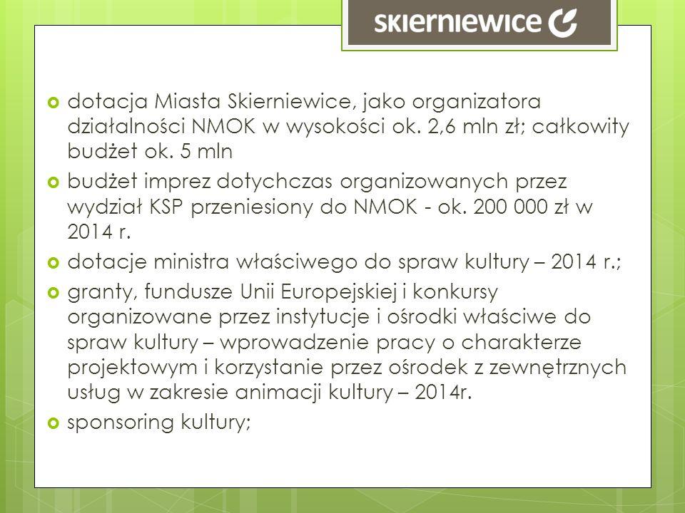 dotacja Miasta Skierniewice, jako organizatora działalności NMOK w wysokości ok. 2,6 mln zł; całkowity budżet ok. 5 mln