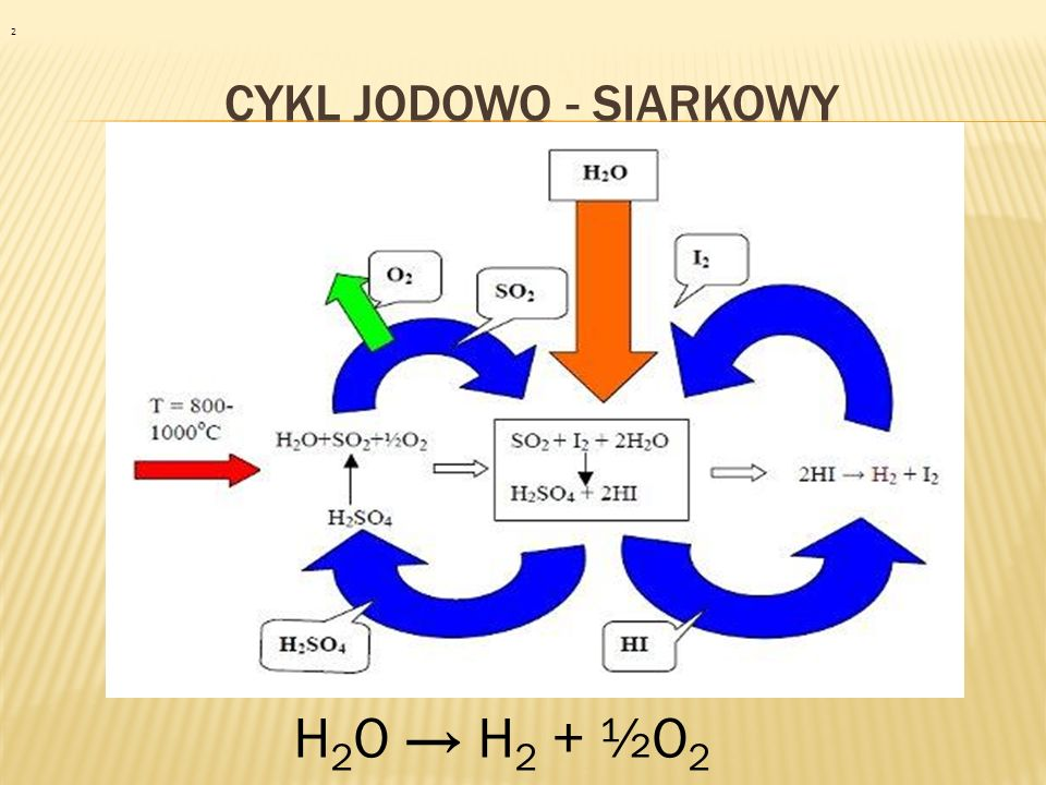 2 Cykl jodowo - siarkowy H2O → H2 + ½O2