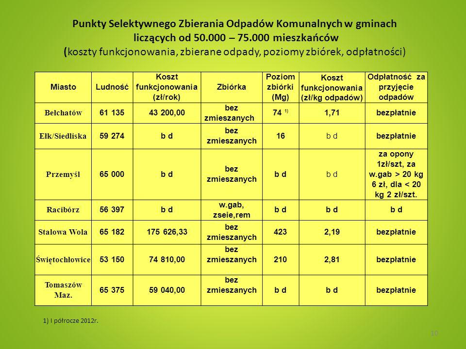Punkty Selektywnego Zbierania Odpadów Komunalnych w gminach liczących od 50.000 – 75.000 mieszkańców (koszty funkcjonowania, zbierane odpady, poziomy zbiórek, odpłatności)
