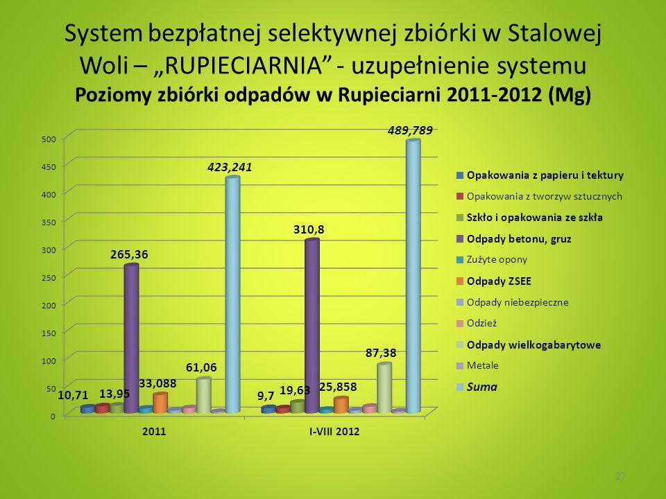 """System bezpłatnej selektywnej zbiórki w Stalowej Woli – """"RUPIECIARNIA - uzupełnienie systemu Poziomy zbiórki odpadów w Rupieciarni 2011-2012 (Mg)"""