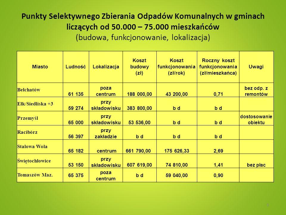 Roczny koszt funkcjonowania (zł/mieszkańca)