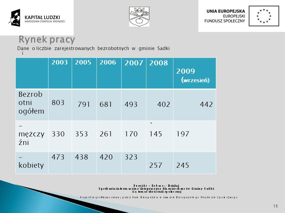 Rynek pracy 2007 2008 2009 (wrzesień) Bezrobotni ogółem 803 791 681