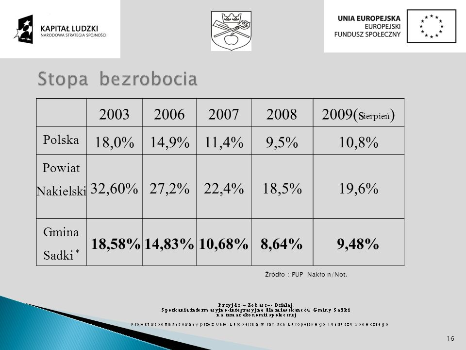 Stopa bezrobocia 2003 2006 2007 2008 2009(sierpień) 18,0% 14,9% 11,4%