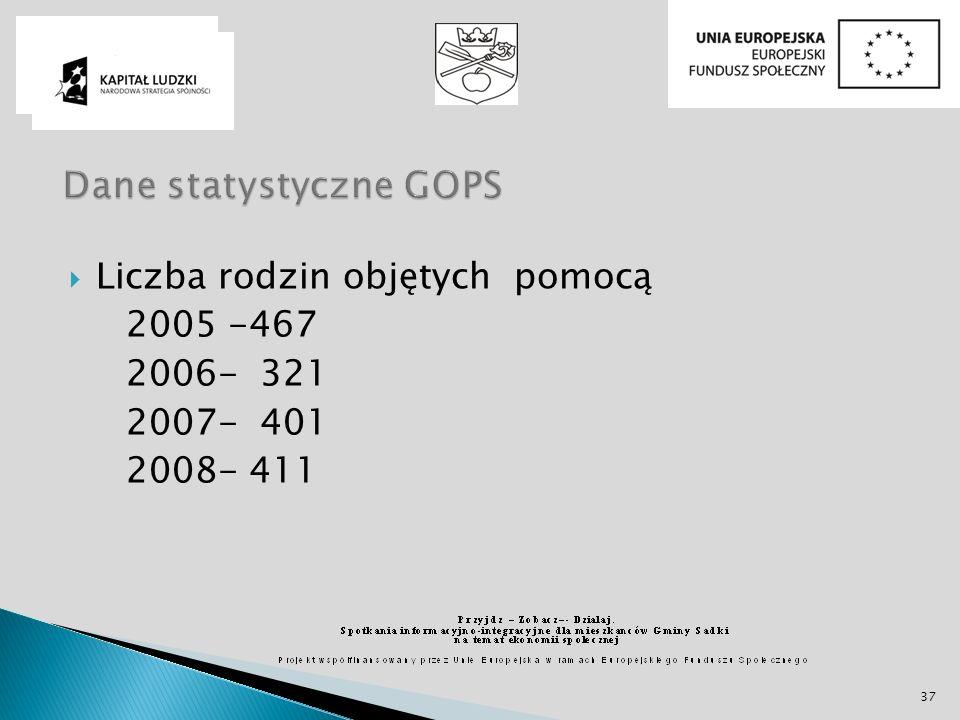 Dane statystyczne GOPS
