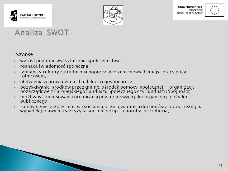 Analiza SWOT Szanse wzrost poziomu wykształcenia społeczeństwa;