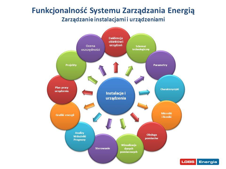 Funkcjonalność Systemu Zarządzania Energią Zarządzanie instalacjami i urządzeniami