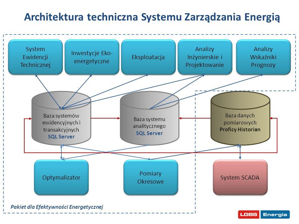 Architektura techniczna Systemu Zarządzania Energią
