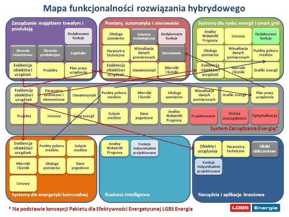 Mapa funkcjonalności rozwiązania hybrydowego