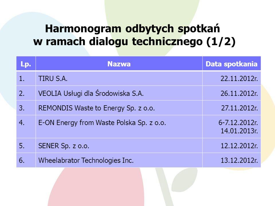 Harmonogram odbytych spotkań w ramach dialogu technicznego (1/2)