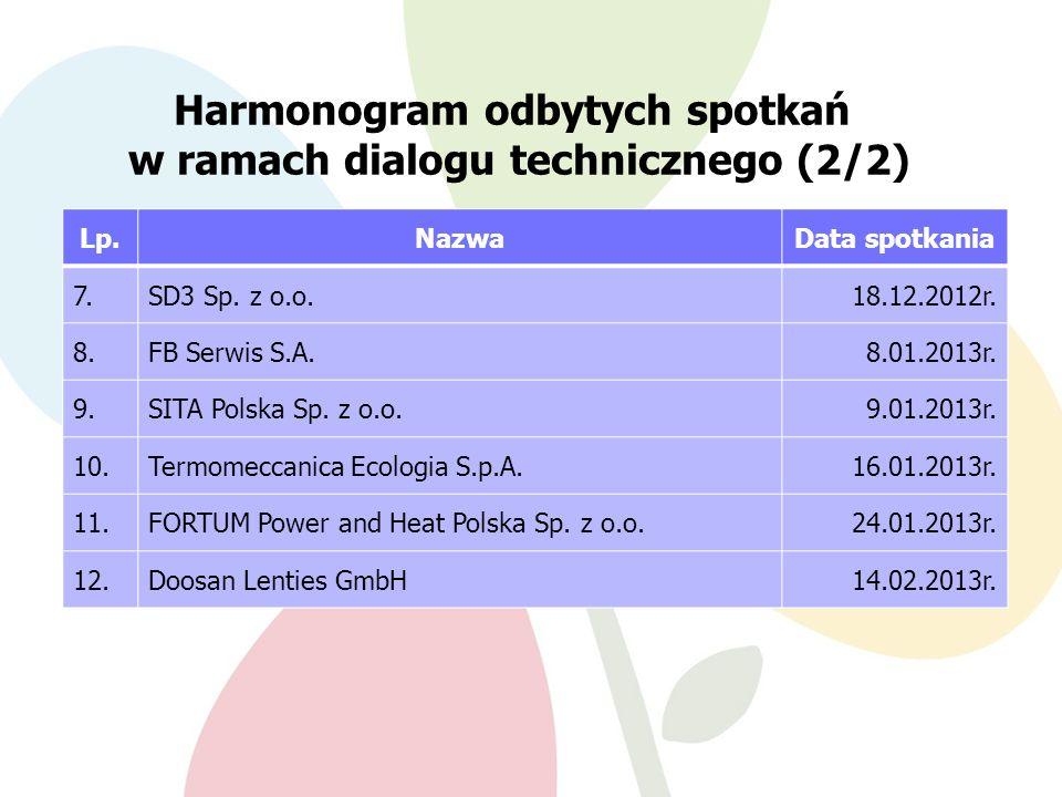 Harmonogram odbytych spotkań w ramach dialogu technicznego (2/2)