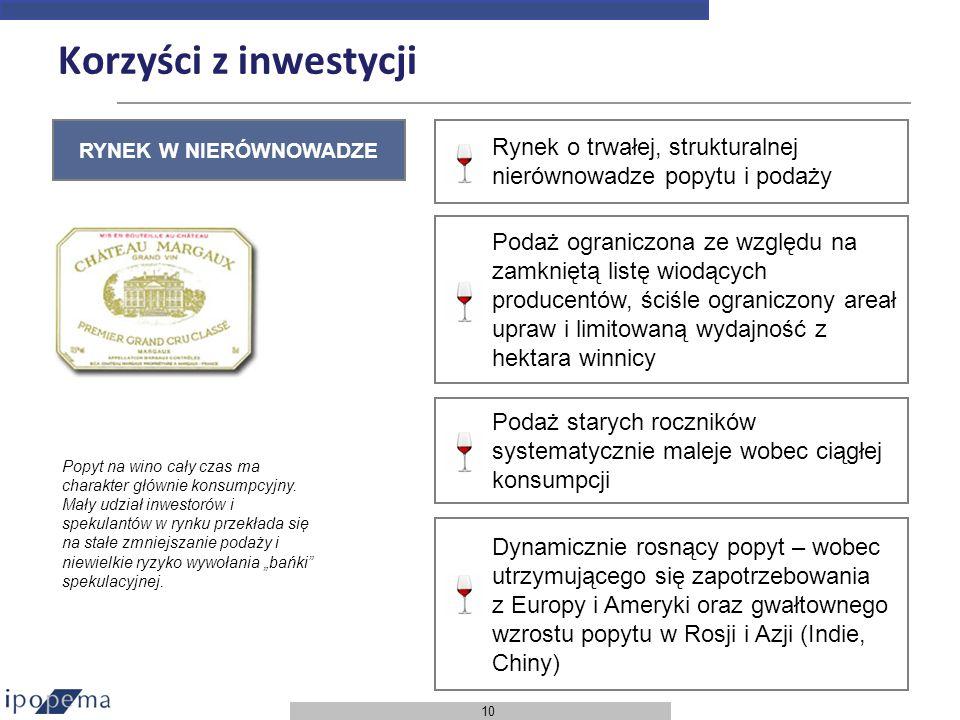 Korzyści z inwestycji RYNEK W NIERÓWNOWADZE. Rynek o trwałej, strukturalnej nierównowadze popytu i podaży.