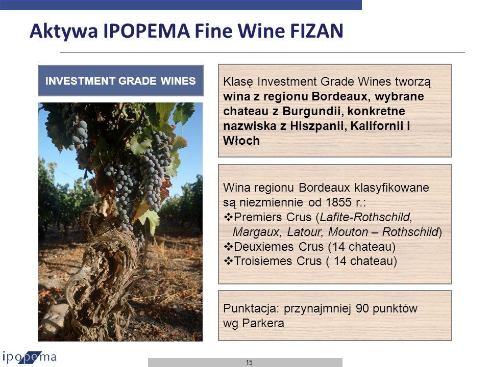 Aktywa IPOPEMA Fine Wine FIZAN
