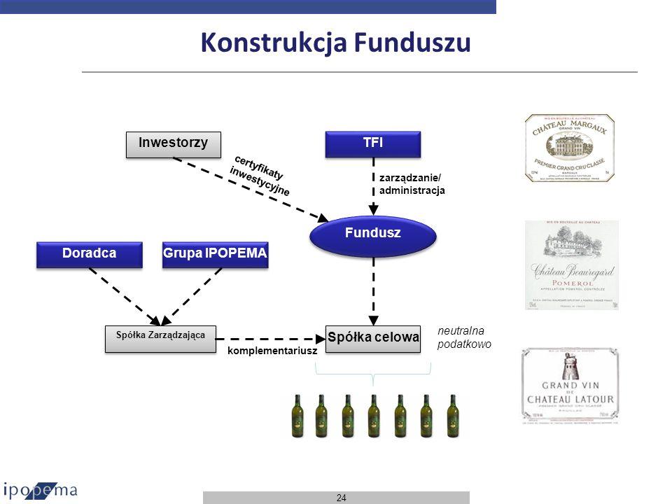 Konstrukcja Funduszu Inwestorzy TFI Fundusz Doradca Grupa IPOPEMA
